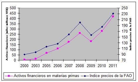 Elaboración propia con datos de GRAIN, FAO e Instituto Internacional de Finanzas.