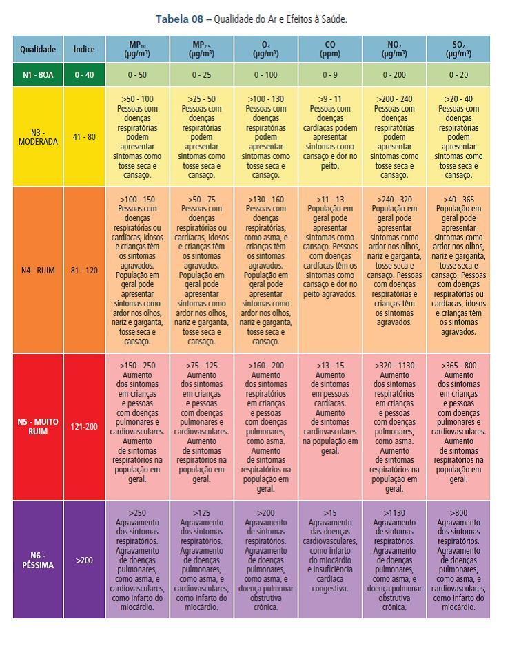 qualidade do ar e saúde  CETESB relatório 2013