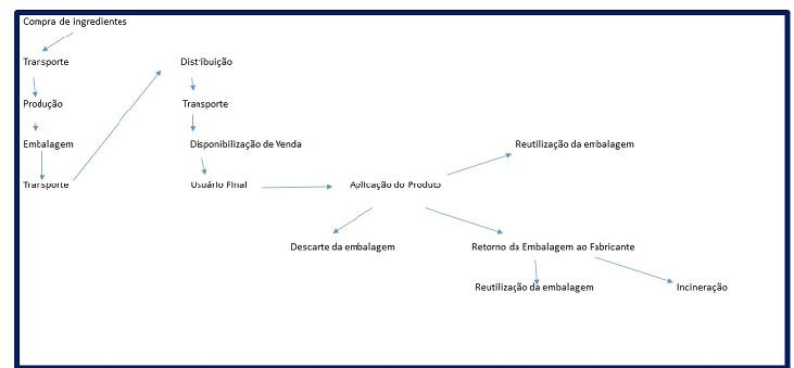 Ciclo de Vida do Agrotóxico. Ana Marina Martins de Lima / Ambientedomeio