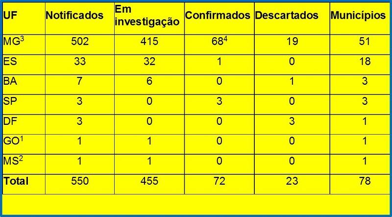 Distribuição dos casos de febre amarela notificados até 26 de janeiro