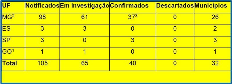 Distribuição dos óbitos de febre amarela notificados até 26 de janeiro