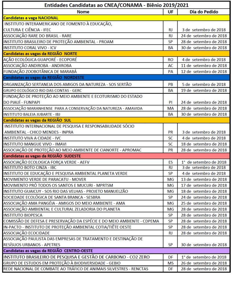 Entidades candidatas CNE/CONAMA