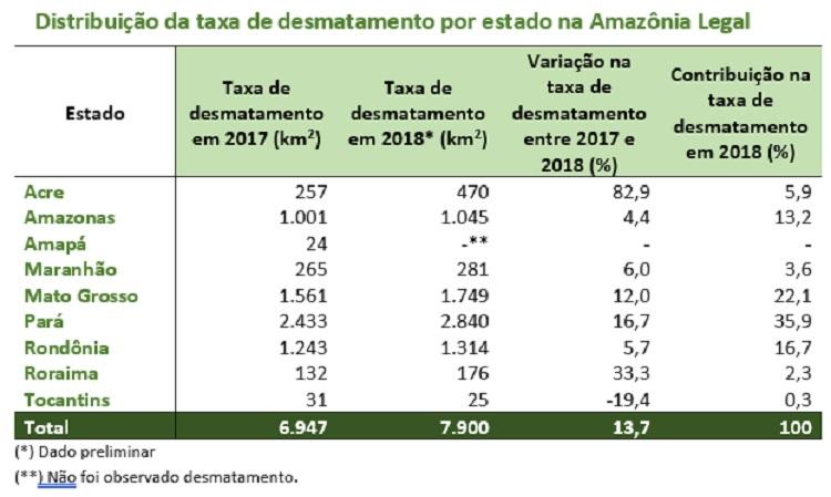 desmatamento2018-tab fig2