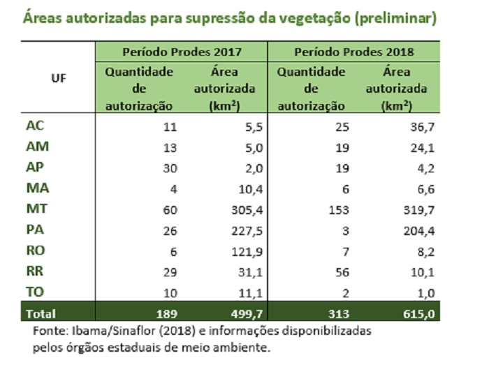 desmatamento2018-tab2 - fig3