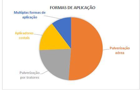 Formas de aplicação de agrotóxicos - INCAB - IPÊ